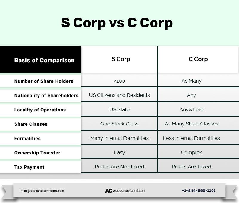 S Crop vs C Crop
